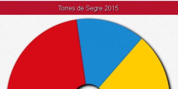 RESULTATS DE LES ELECCIONS MUNICIPALS A TORRES DE SEGRE