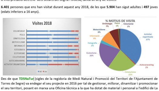 2019 - TDSNATUR RESUM VISITES